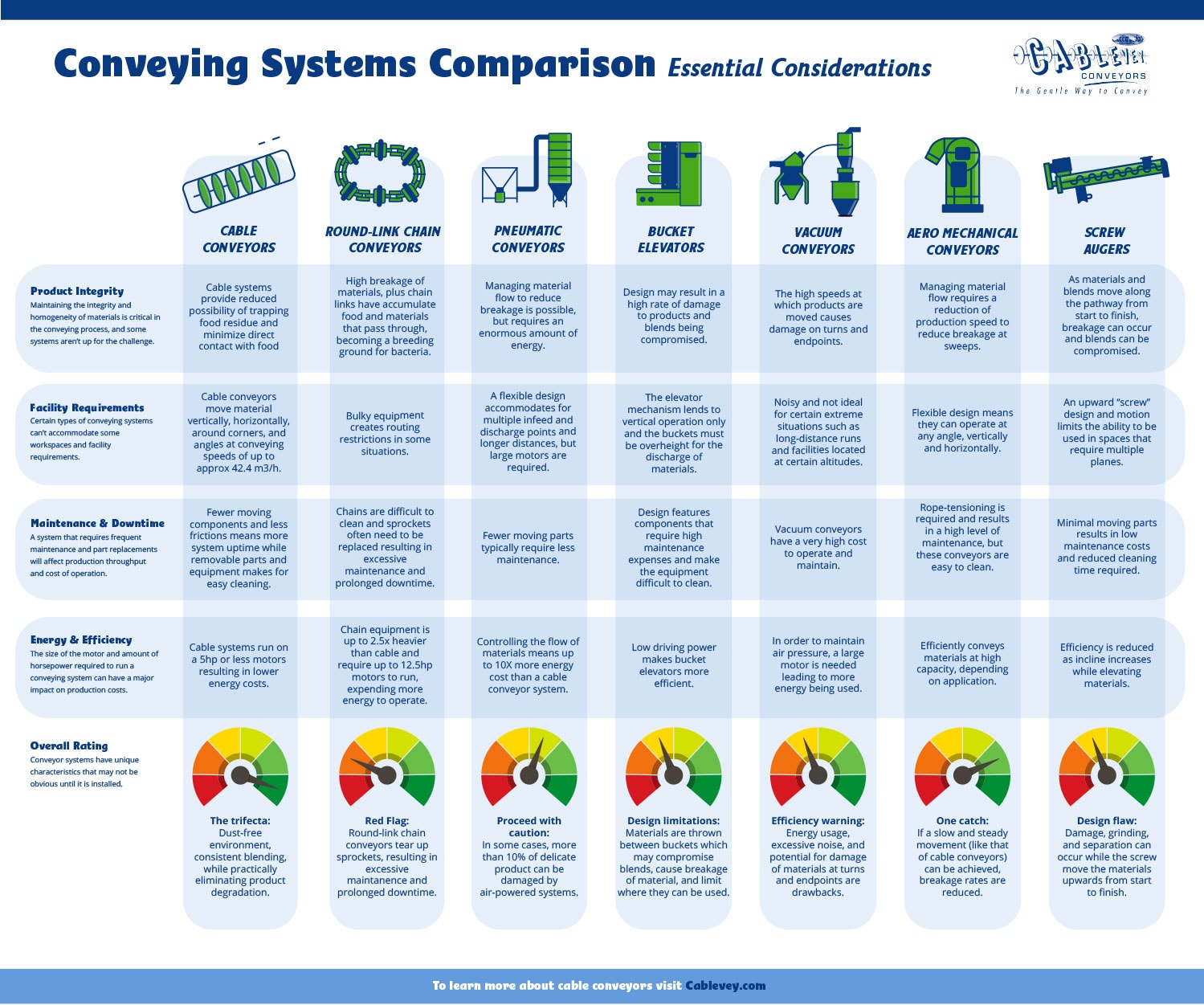 Conveying Systems Comparison – Essential Considerations